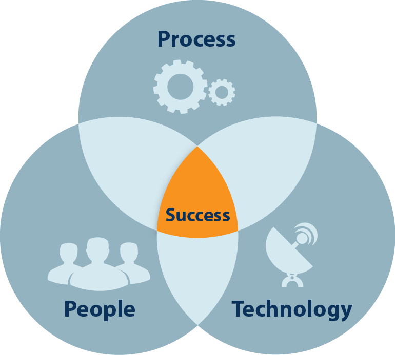 People Process Technology